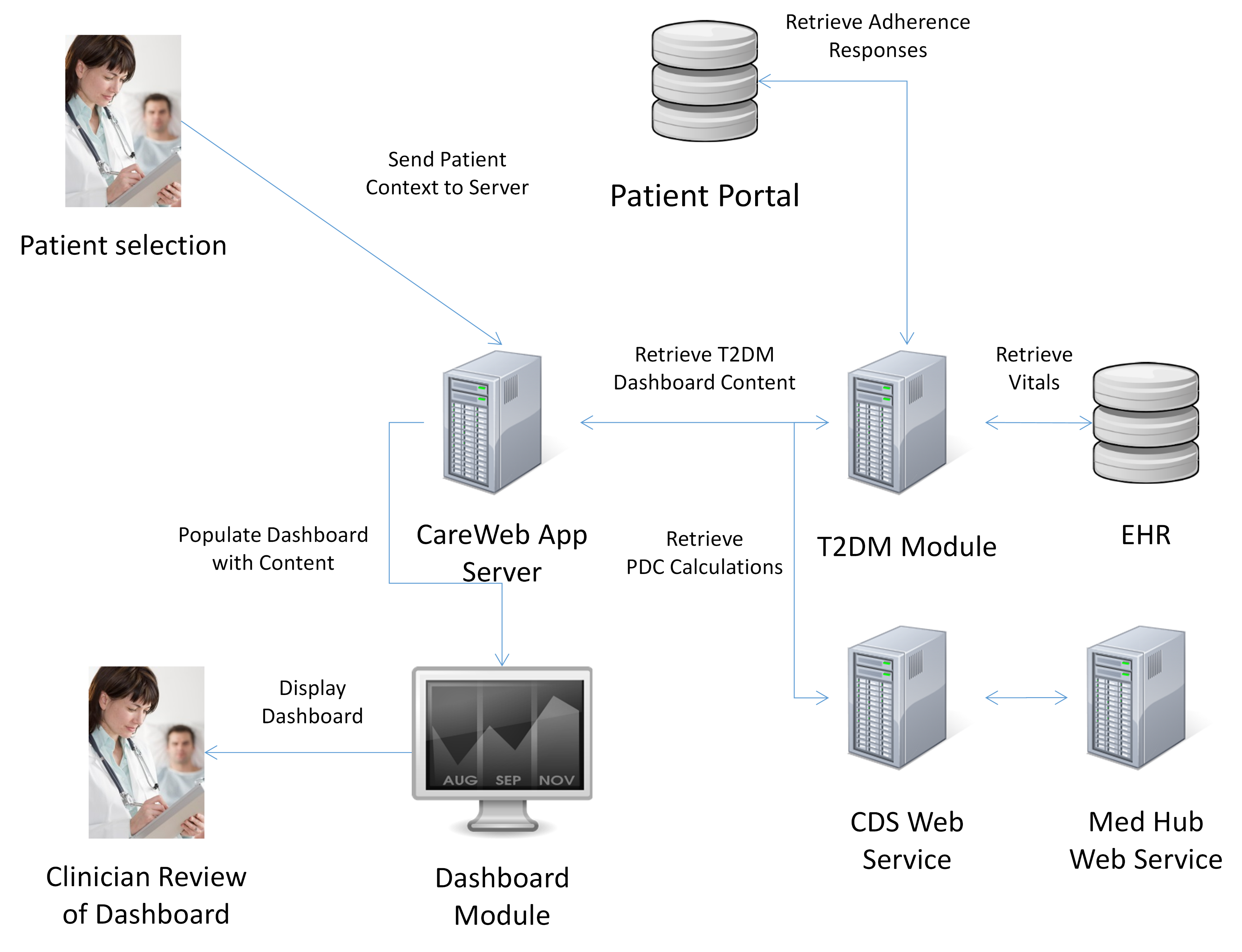 Jmi integration of provider pharmacy and patient reported data to figure 3 information flow diagram depicting the architecture ccuart Images