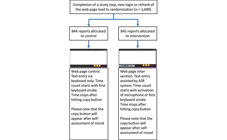 Jmir Analysis Of Documentation Speed Using Web Based Medical Speech Block Diagram Recognition Procedures Figure 1