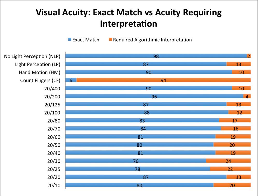Jmi Creation Of An Accurate Algorithm To Detect Snellen Best
