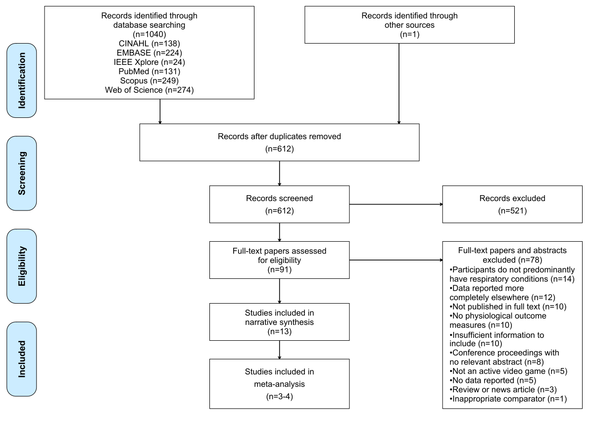 Active Video Games for Rehabilitation in Respiratory Conditions: Systematic Review and Meta-Analysis
