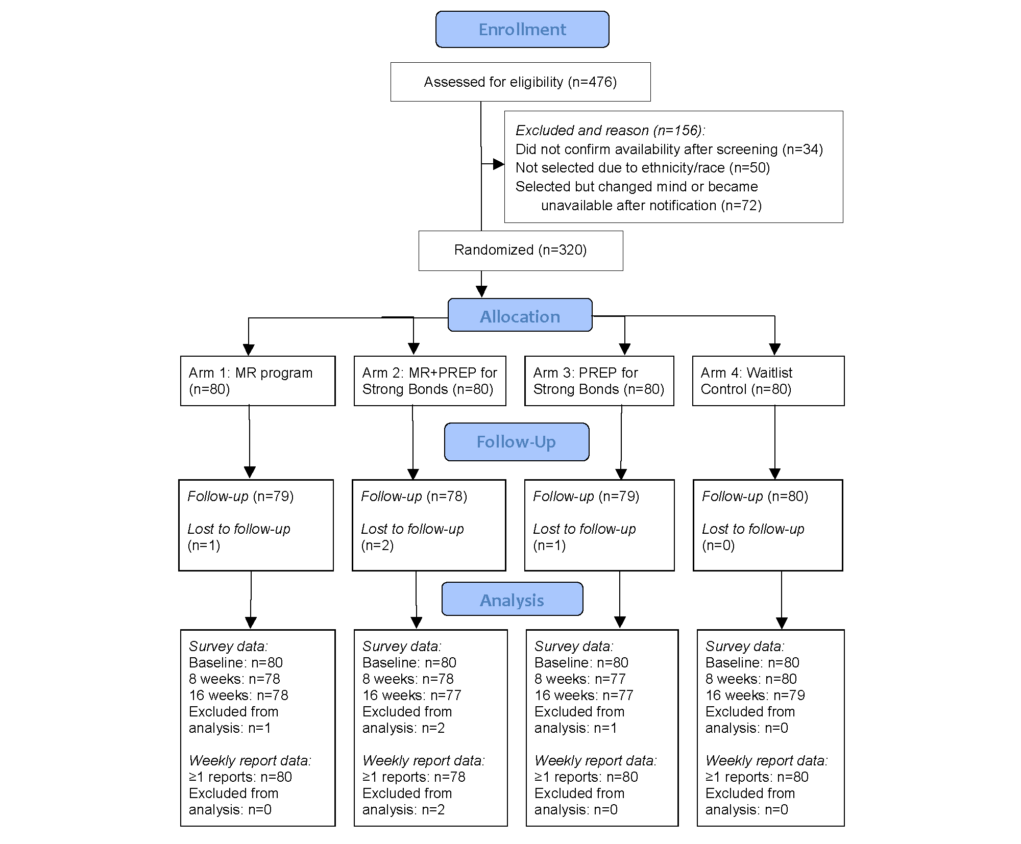 Jmir post 911 veterans and their partners improve mental health consort flow diagram ccuart Choice Image