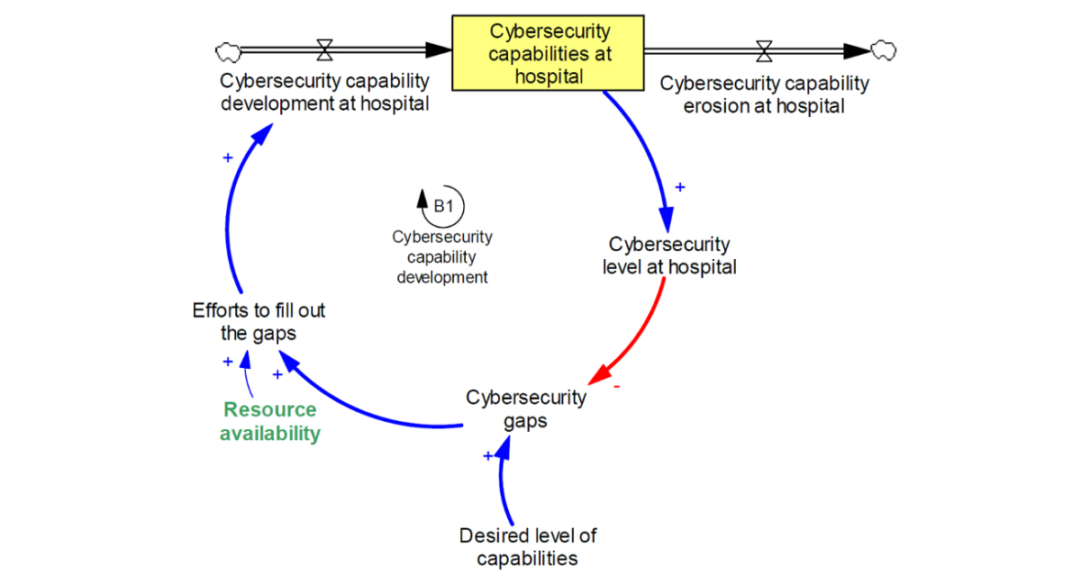 Jmir Cybersecurity In Hospitals A Systematic Organizational