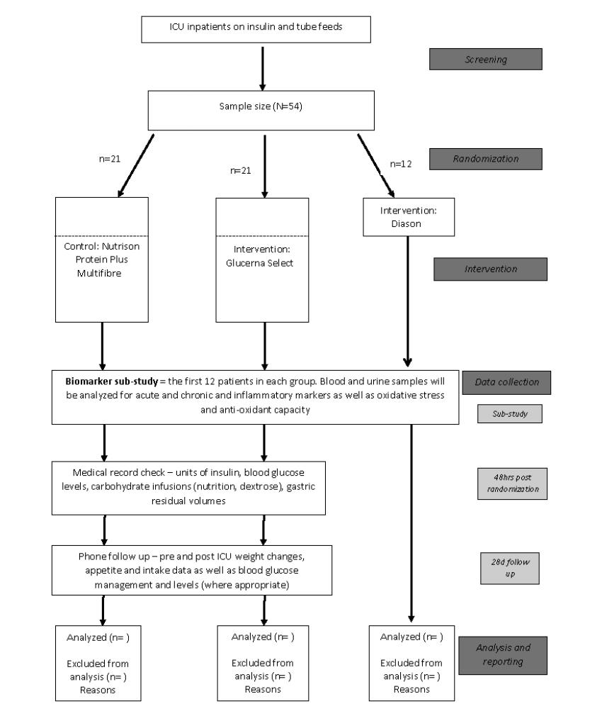 JRP-Diabetes-Specific e Versus Standard e as Enteral ... on
