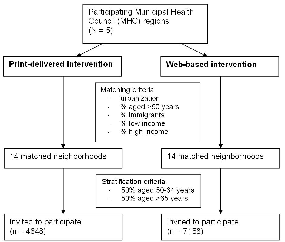 Figure 2 Flowchart Showing Selection Of Participants For The Print Delivered And Web Based Intervention Groups