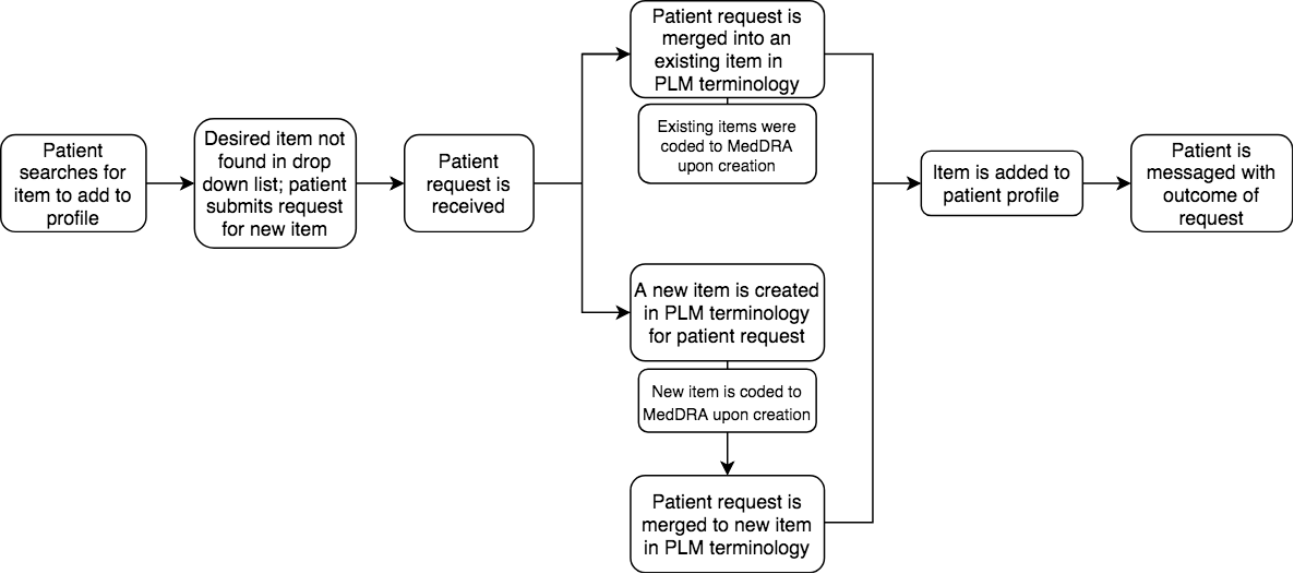 Jmi Validating A Framework For Coding Patient Reported Health