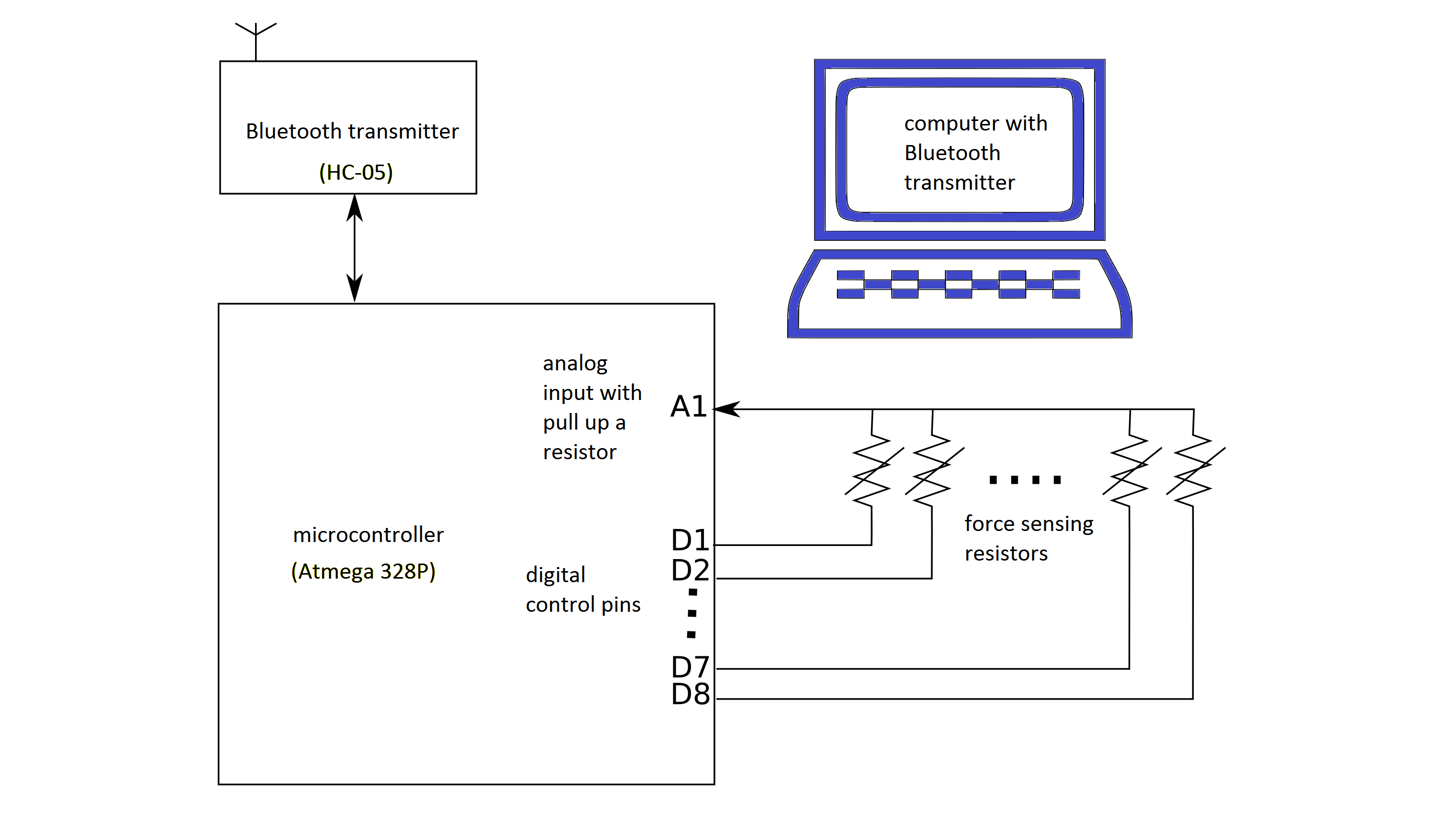 Jrat Counting Grasping Action Using Force Myography An Exploratory Figure 9 Block Diagram Of Emg Signal Via Human Finger After Applying View This 2 Schematic For Fmg Extraction And Data Transmission The Microcontroller Sampled From 8 Frs Sensors