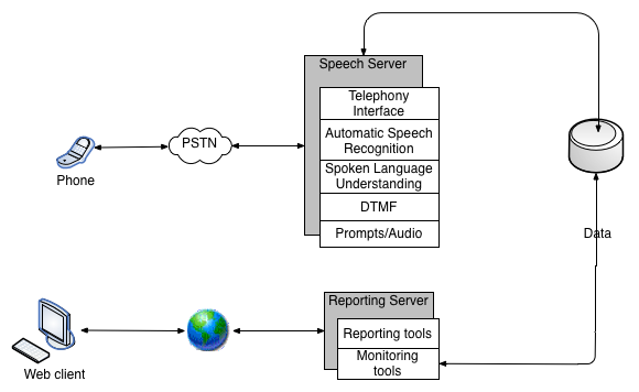 Jmir evaluation of spoken dialogue technology for real time health block diagram of the data collection system pstn public switched telephone network dtmf dual tone multi frequency ccuart Choice Image