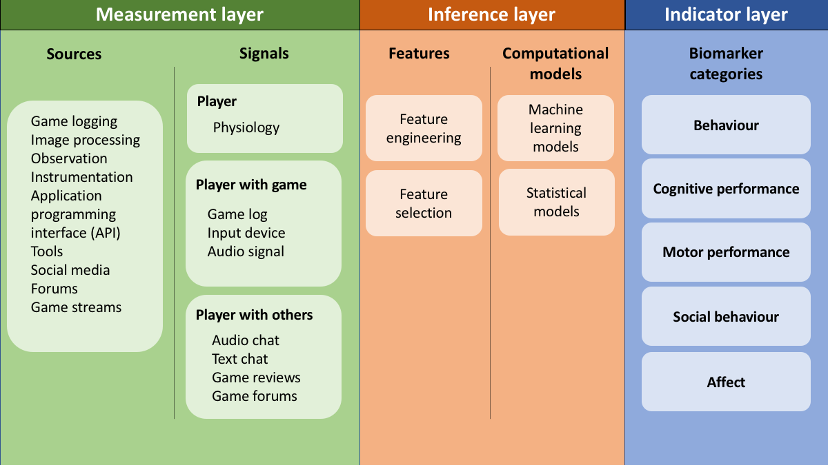 The Potential of Game-Based Digital Biomarkers for Modeling Mental Health