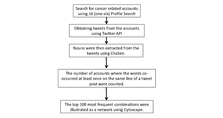 Jmir Do Cancer Patients Tweet Examining The Twitter Use Of Cancer