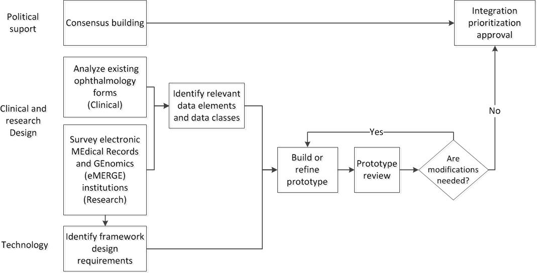 jmi prototype development context driven dynamic xml ophthalmologic