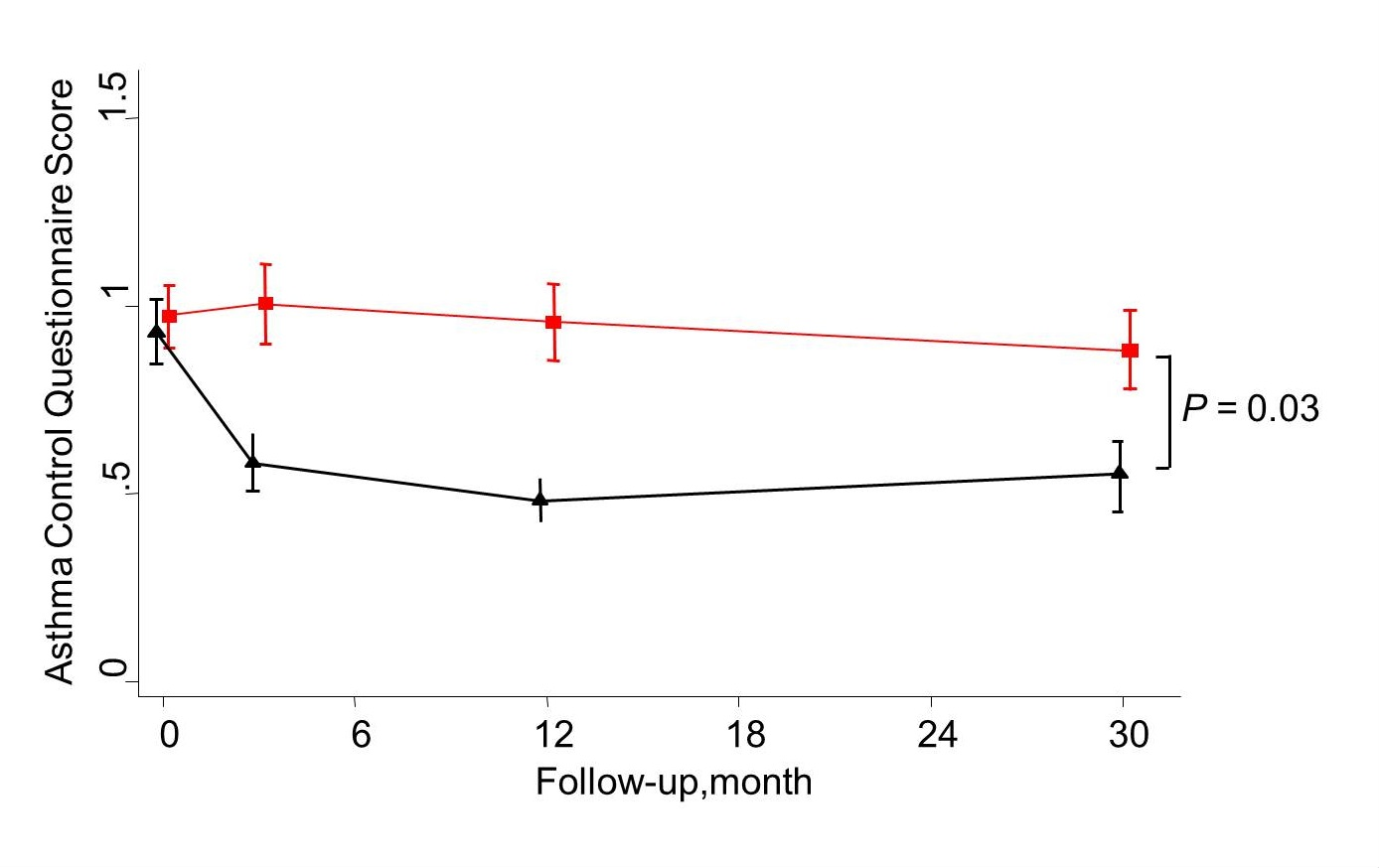 Jmir Long Term Outcomes Of Internet Based Self Management Support In Jacinto 6 Block Diagram View This Figure 5 Mean Asthma Control Questionnaire Score For The And Usual Care Group As Measured At 0 3 12 30 Months