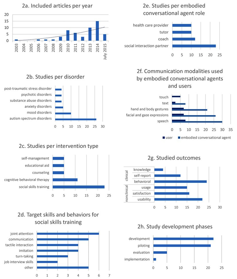 Jmir Embodied Conversational Agents In Clinical Psychology A Png 11kb 26987d1392783649detachedgaragenopowergaragewiringpng View This Figure 3 Results Of The Overall Summative Evaluation Note That Categories Were Not Mutually Exclusive Besides Intervention