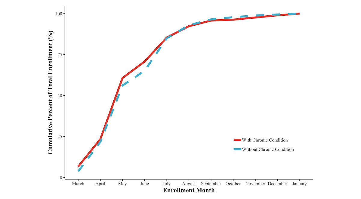 2f16d32b770d55 Cumulative enrollment in the pilot program for without chronic condition  (dotted line) and chronic condition participants (solid line), March 2016  to ...