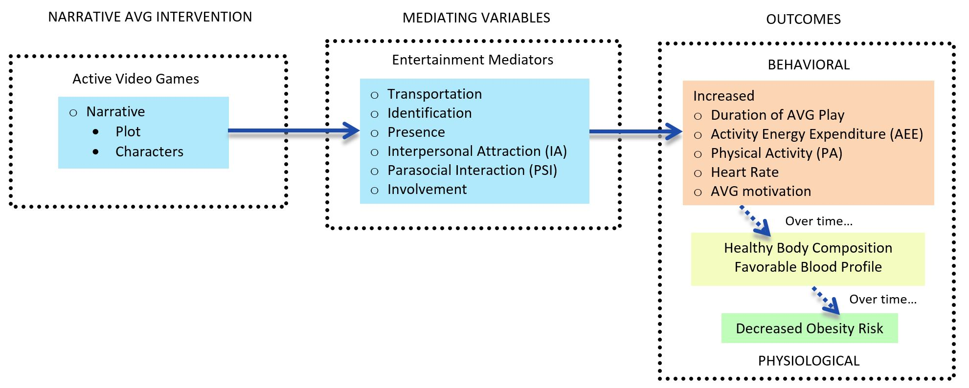 Jmir the narrative impact of active video games on physical activity figure 1 conceptual model of the mechanisms for narrative effects avg active video game ccuart Gallery