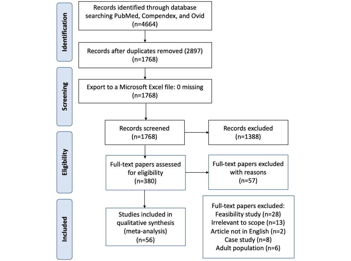 Figure 1. PRISMA (Preferred Reporting Items for Systematic Reviews and  Meta-Analyses) diagram.