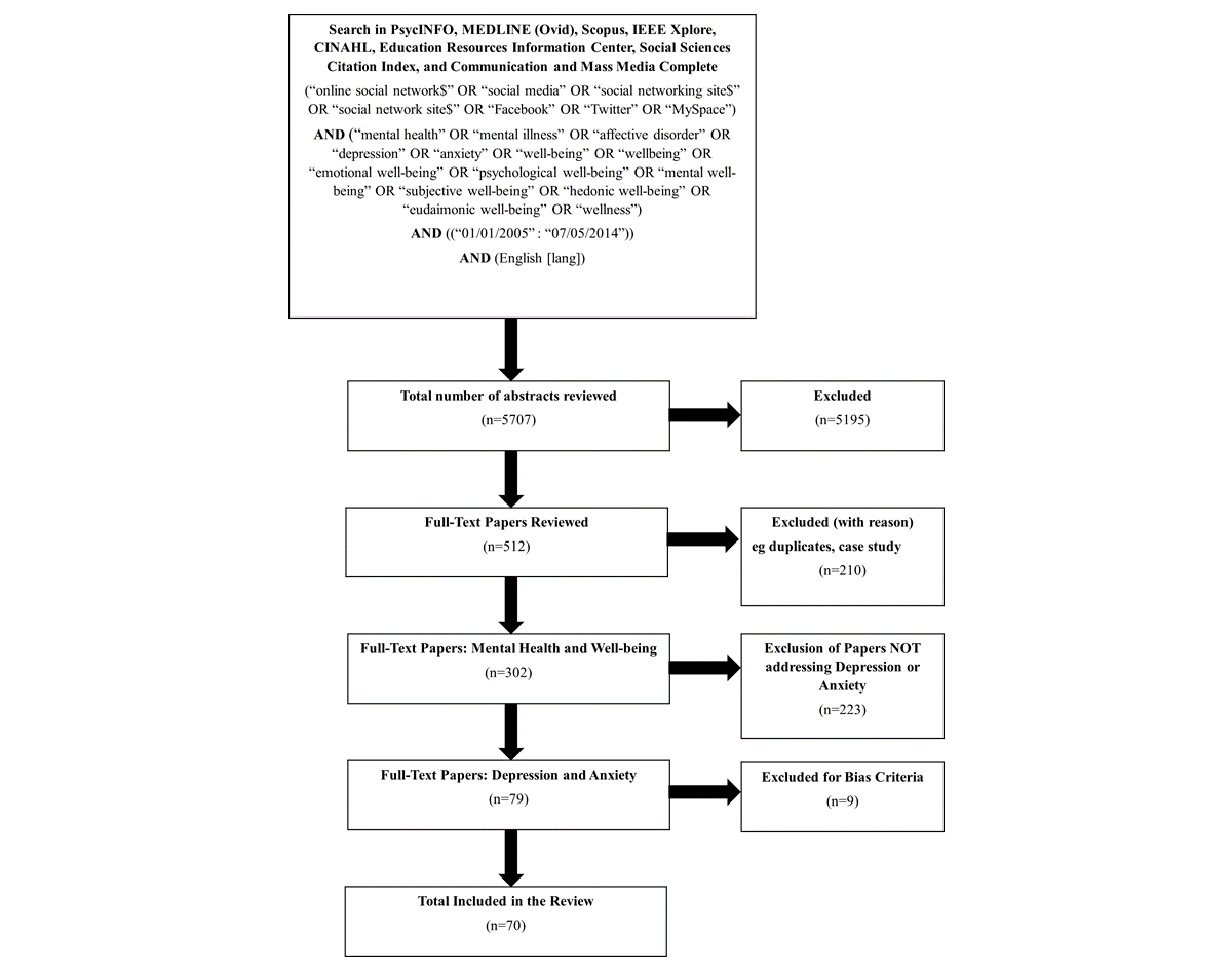 JMH-Social Networking Sites, Depression, and Anxiety: A Systematic ...