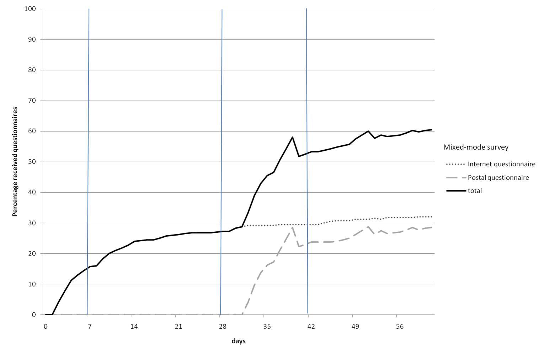 jmir a comparison of a postal survey and mixed mode survey using a
