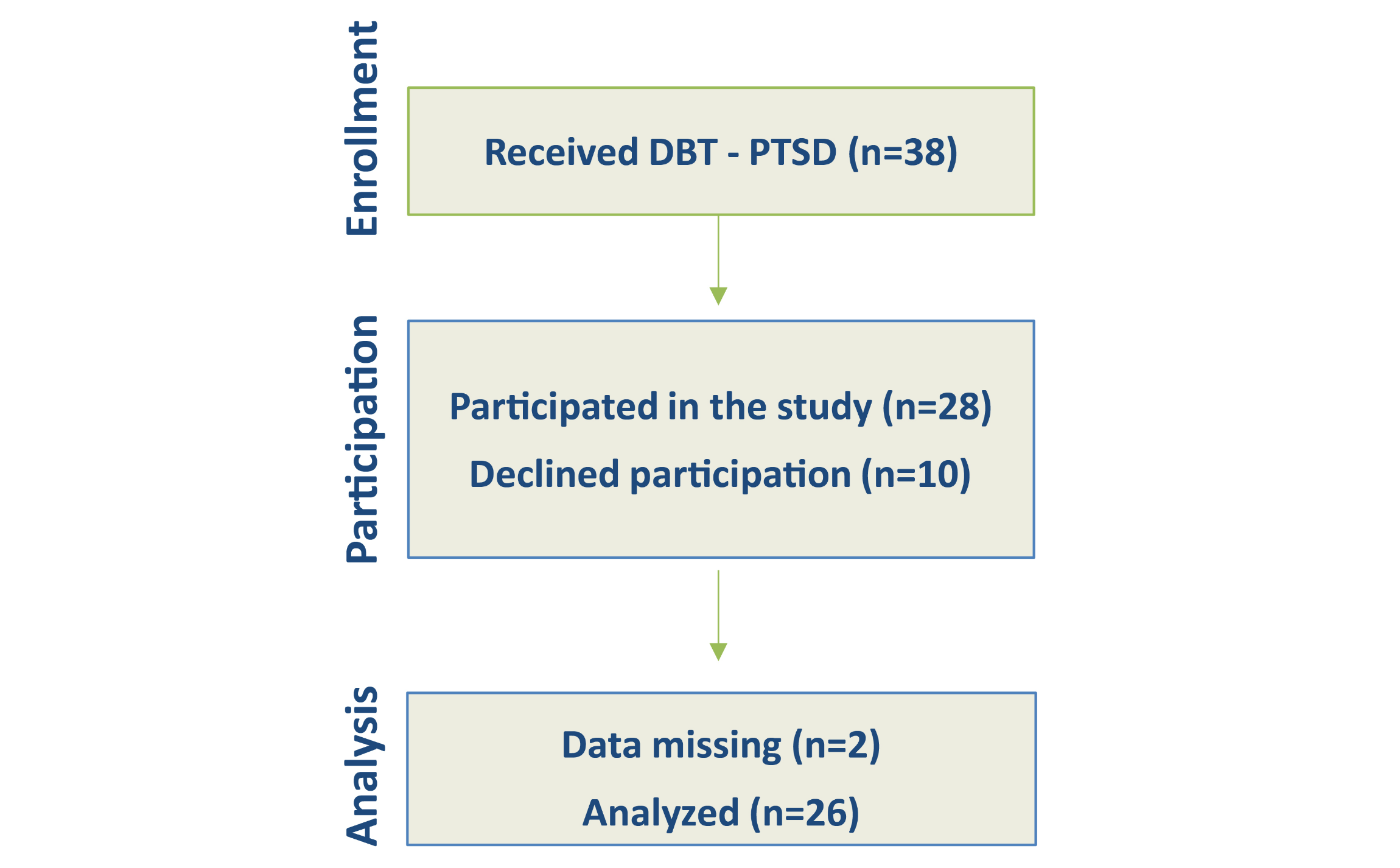 Jmh Computer Assisted In Sensu Exposure For Posttraumatic Stress