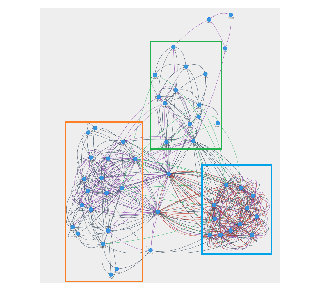 Jmir Mygenefriends A Social Network Linking Genes Genetic Diseases Passive Networks Intuitive Explanation For Filters Electrical Figure 4