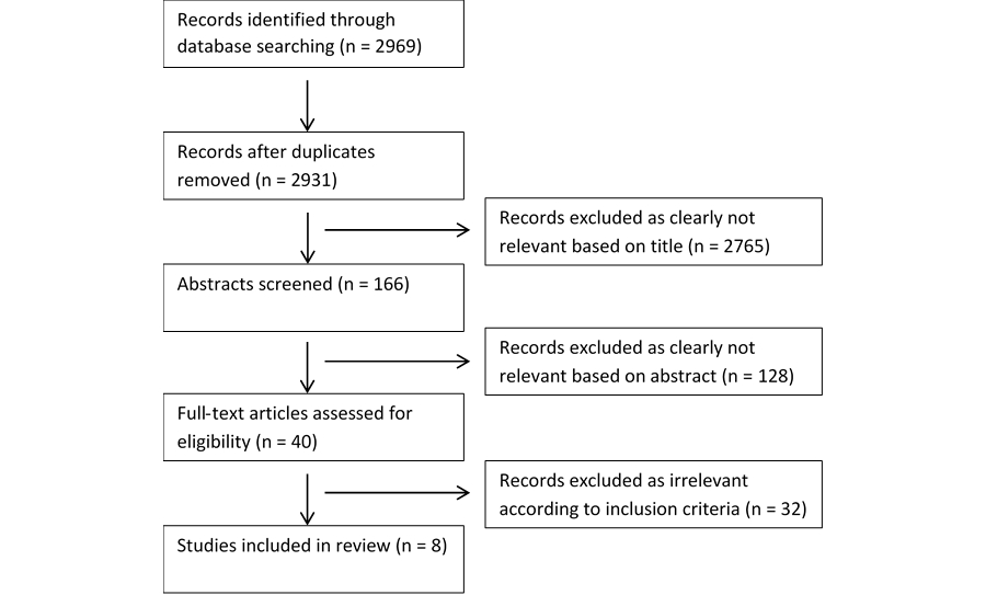 Jmh Assessing The Evidence For E Resources For Mental Health Self