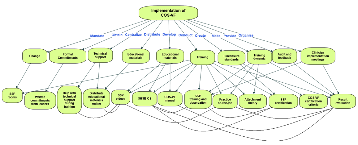 Jrp Identification Of Implementation Strategies Used For The Circle