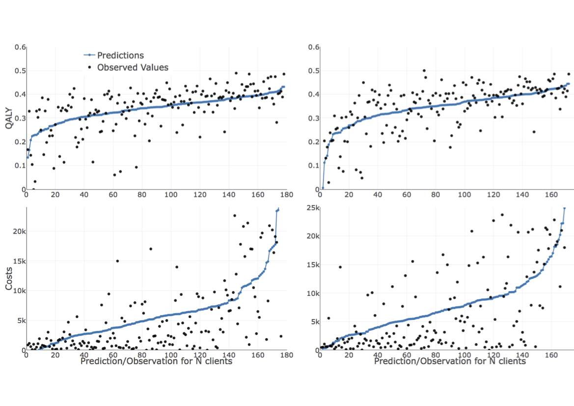 Jmir Predicting Therapy Success And Costs For Personalized Treatment Illustration Based On A Diagram By Lehman Marks Phd Used With Figure 2 Predicted Observed Values Quality Adjusted Life Years Both Types Left Panels As Usual Right