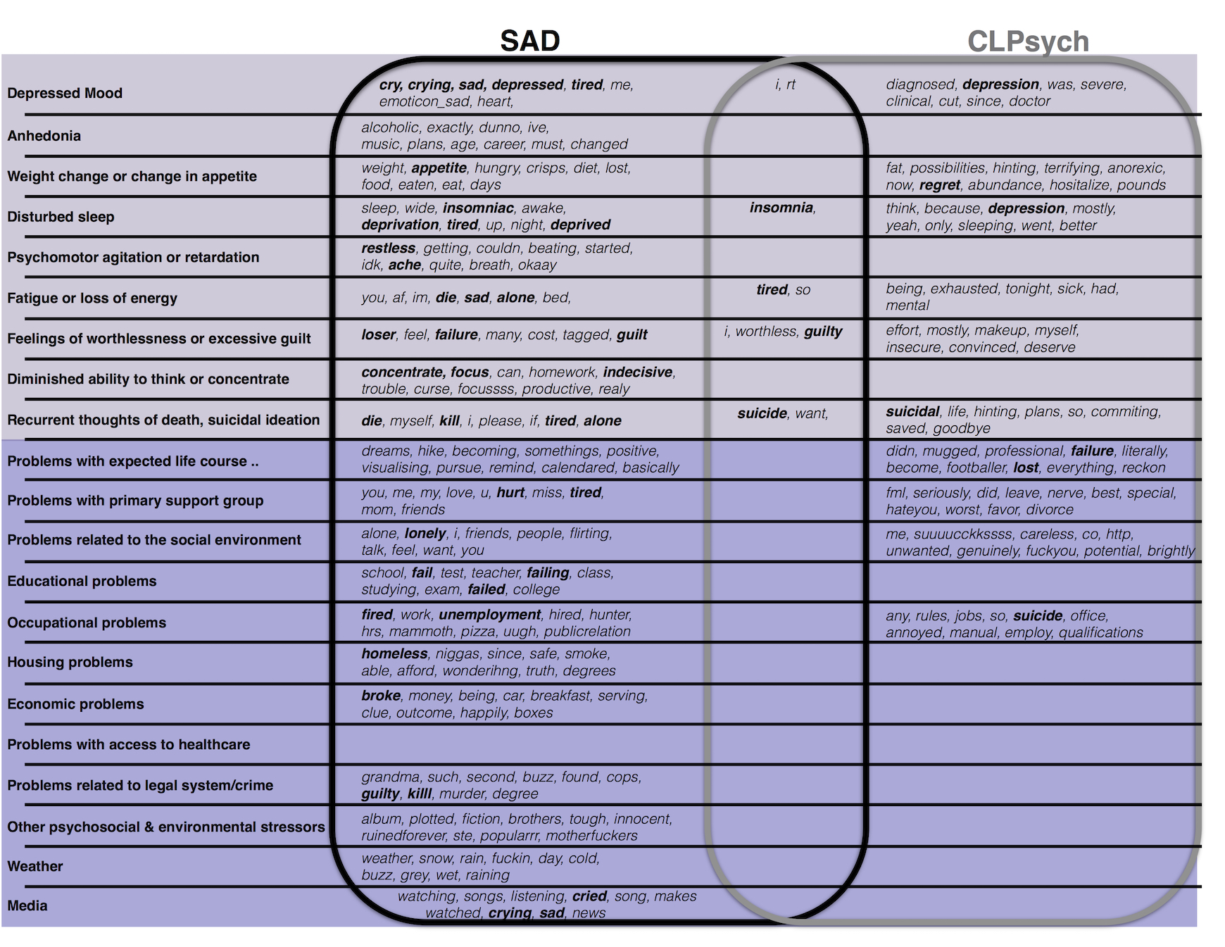 jmir understanding depressive symptoms and psychosocial stressors onmost informative terms classified with associated depressive symptoms and psychosocial stressors shared terms occur at the intersect of the circled lists