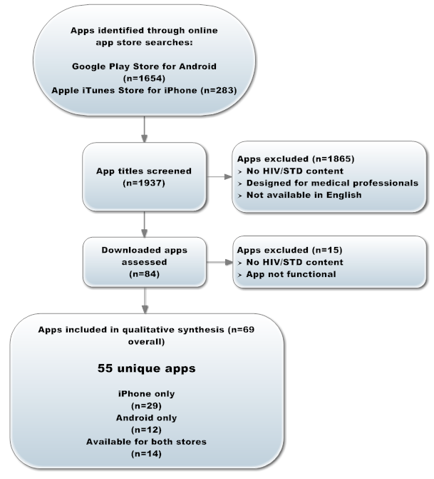 Search and screening process for HIV/STD-related apps.