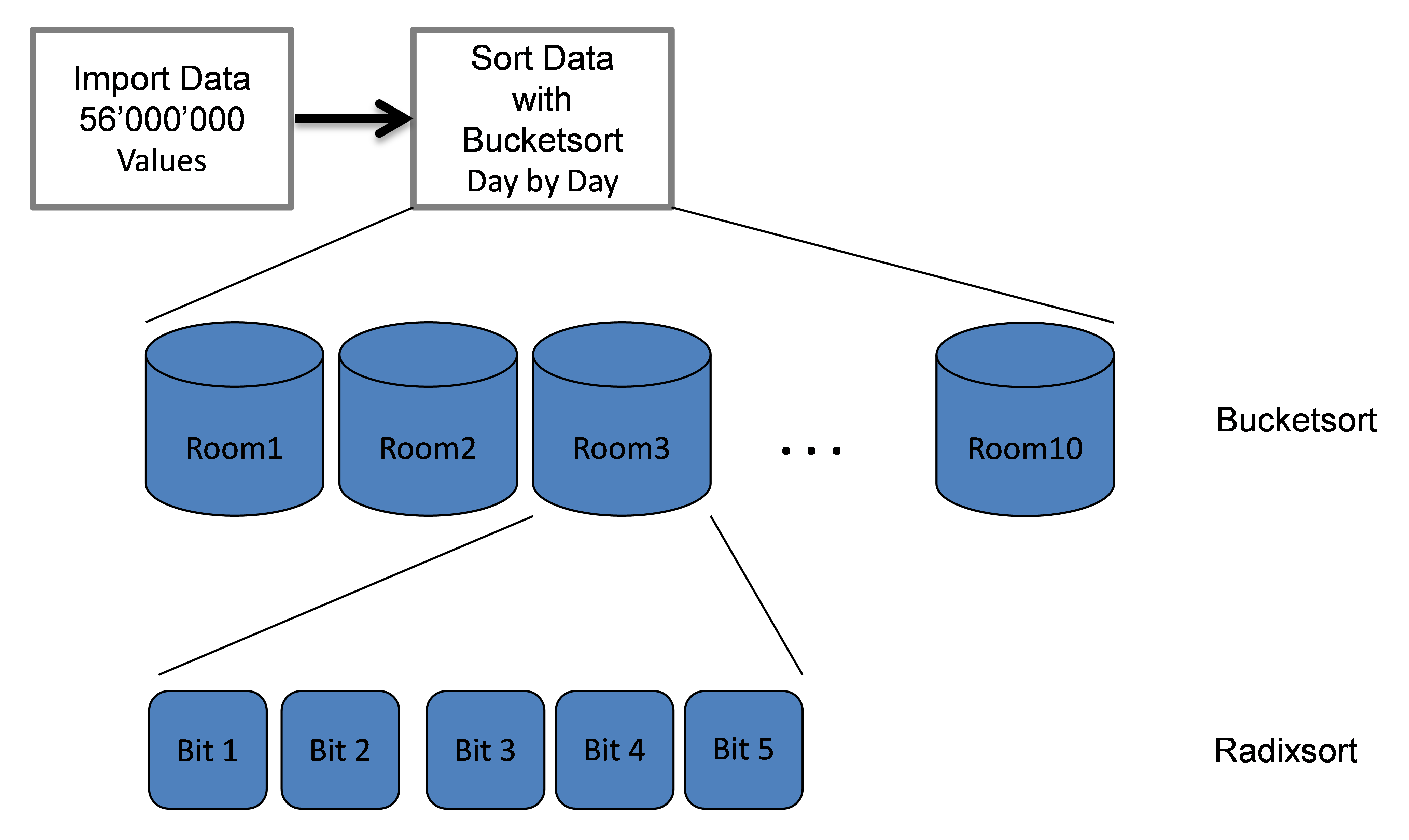 Jmir A Web Based Non Intrusive Ambient System To Measure And Parts Diagram Moreover Microsoft Laptop Puter Clip Art On Of Combined Sort Algorithm Consists Bucketsort Radixsort Applied The Data