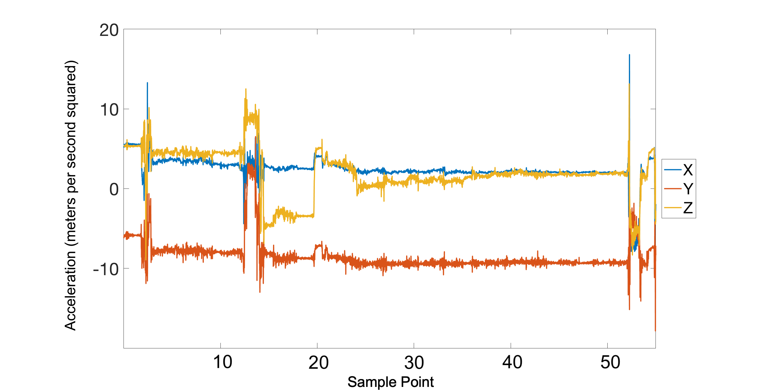 Jmu Detecting Smoking Events Using Accelerometer Data Collected Via Passive Networks Intuitive Explanation For Filters Electrical View This Figure 8 Session Was Reported As A But No Clear Gestures Can Be Identified