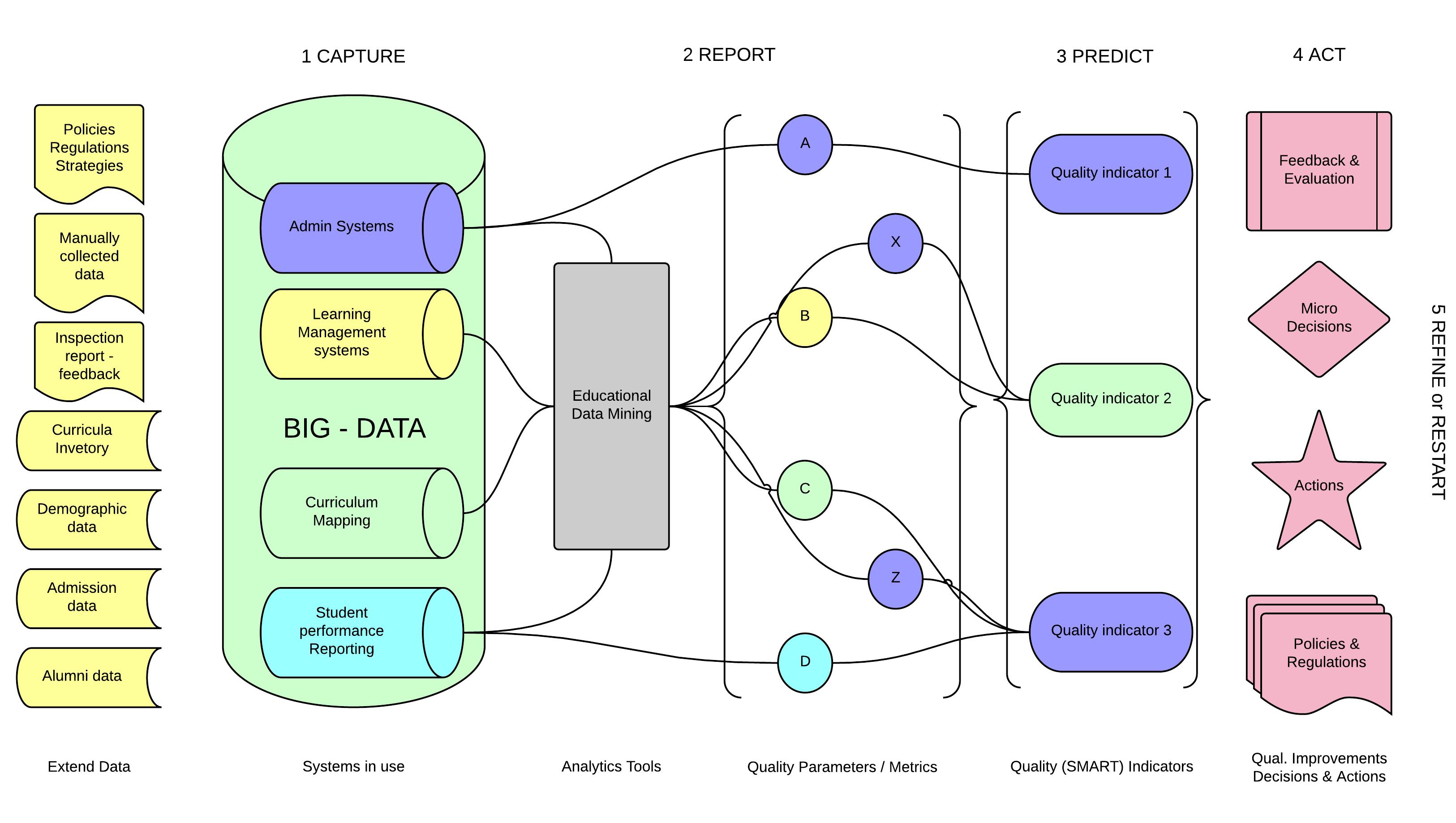 Analytics-driven quality management framework.