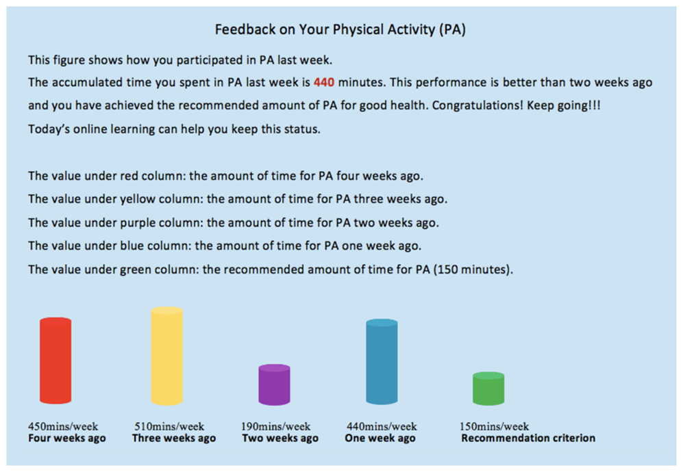Jmir Web Based Intervention For Physical Activity And Fruit And