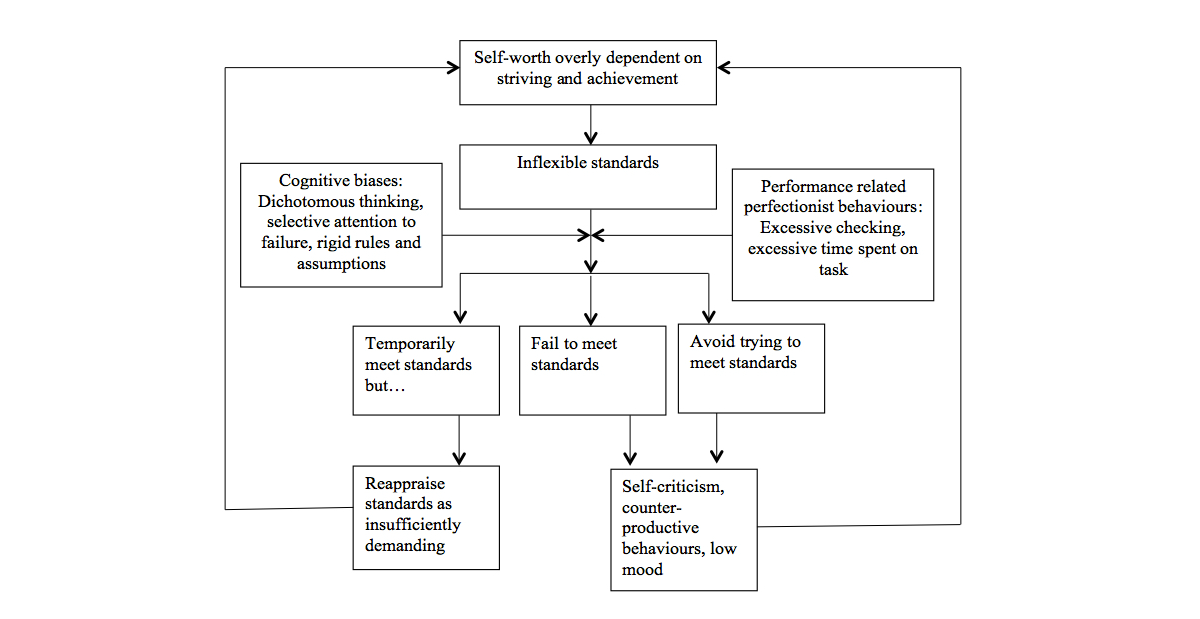 Jrp Overcoming Perfectionism Protocol Of A Randomized Controlled