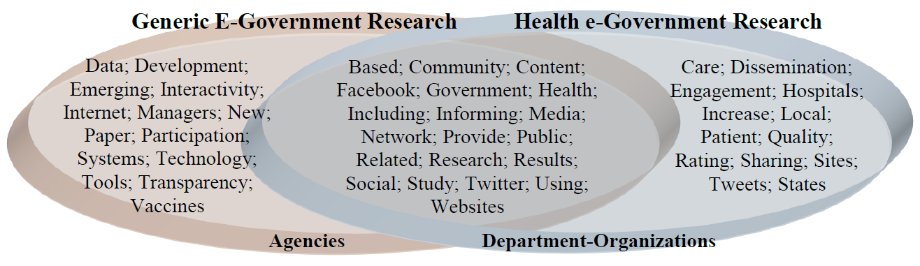 public health dissertation Health behavior doctoral dissertations and the abstracts completed since 2006 are made available online in the carolina digital repositorythe tables here list graduates, dissertation titles and advisers for students by year of graduation.