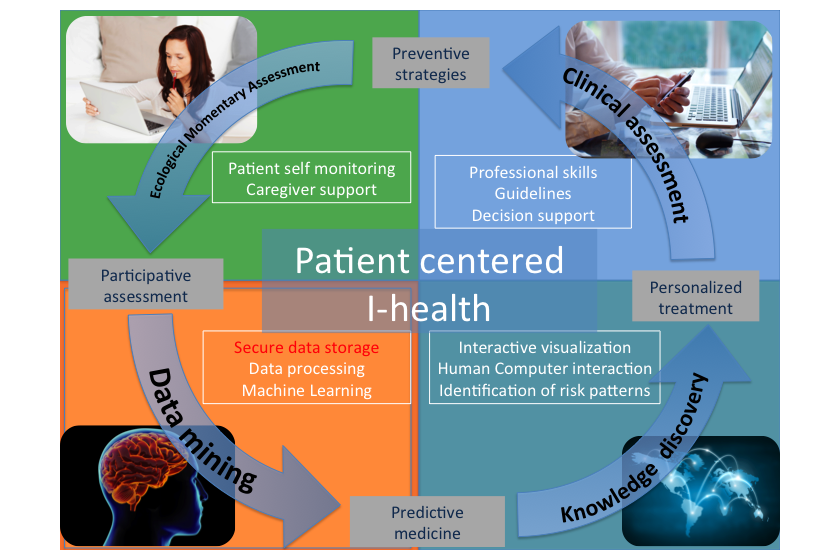 Jmir From Ehealth To Ihealth Transition To Participatory