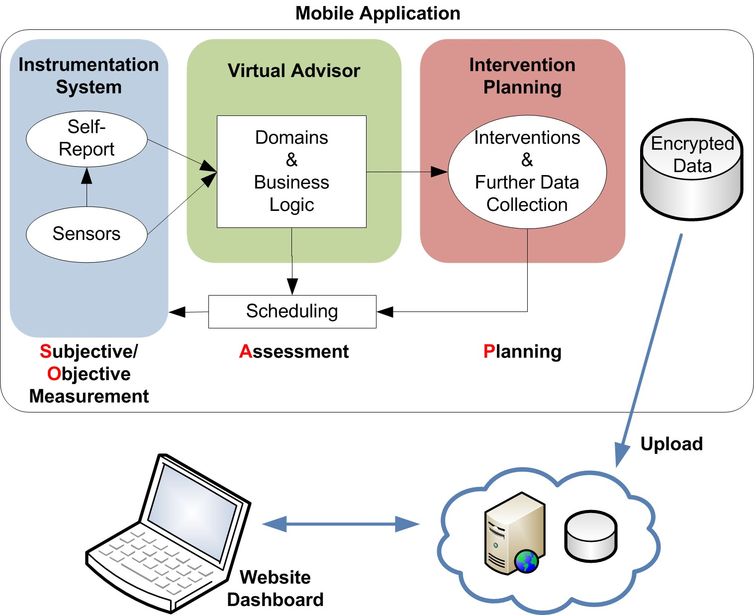 Jmu A Platform To Build Mobile Health Apps The Personal Logic Diagram Instrumentation Figure 1 Intervention Toolkit Model Utilizing Subjective Objective Assessment And Plan Note Methodology
