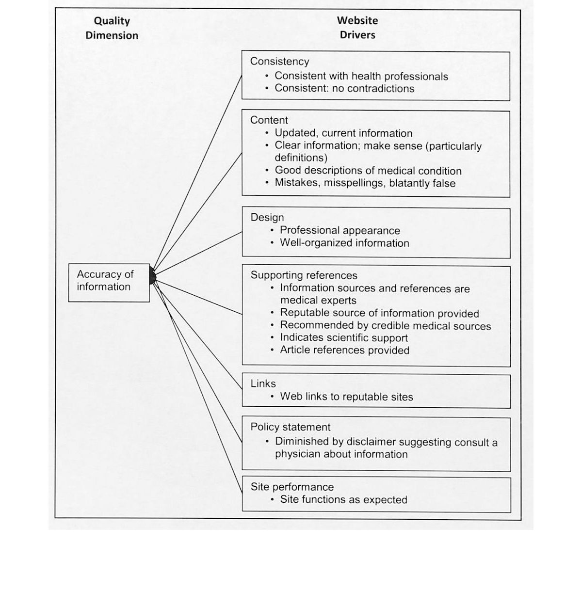 Jhf Defining Information Quality Into Health Websites A Conceptual