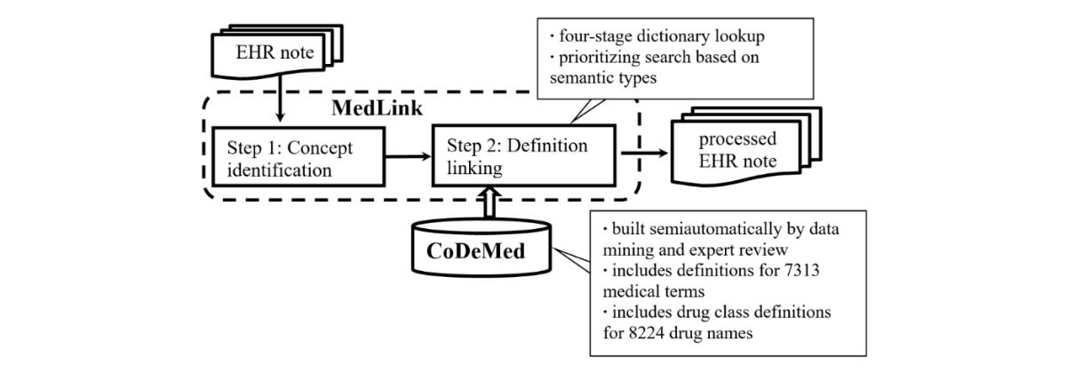 jmir a natural language processing system that links medical terms