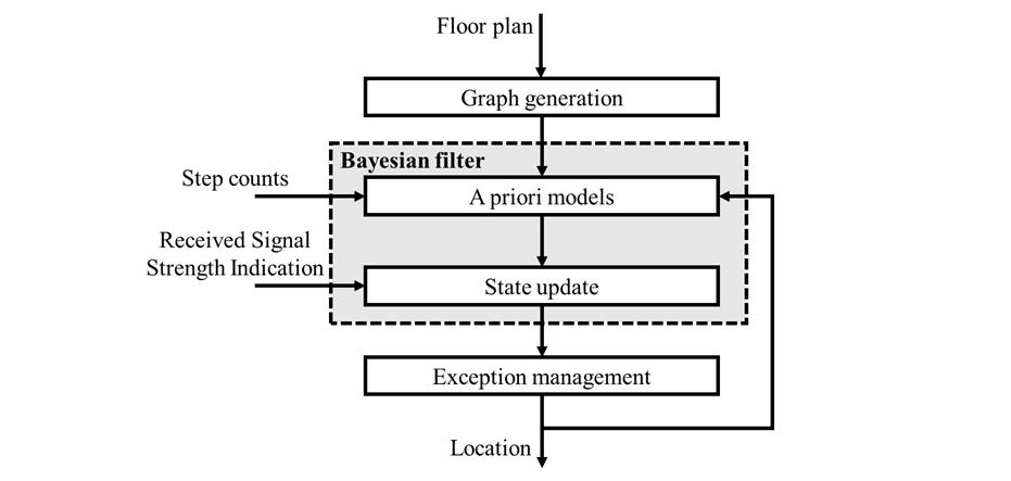 JMU-A Novel Algorithm for Determining the Contextual Characteristics on