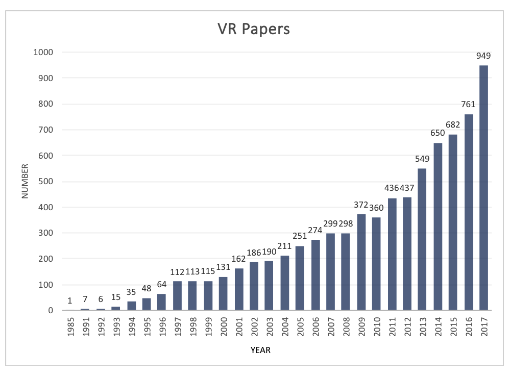 Virtual Reality Clinical Research: Promises and Challenges