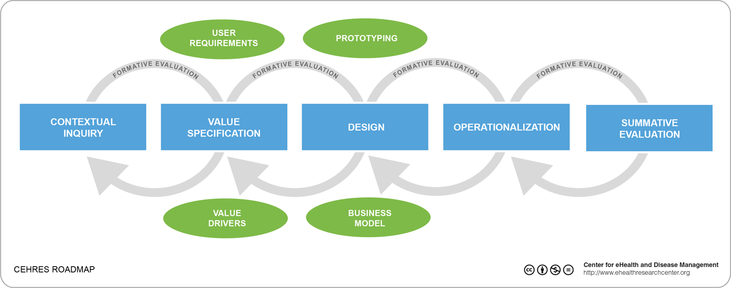 JRPDesigning EHealth That Matters Via A Multidisciplinary - Research roadmap template