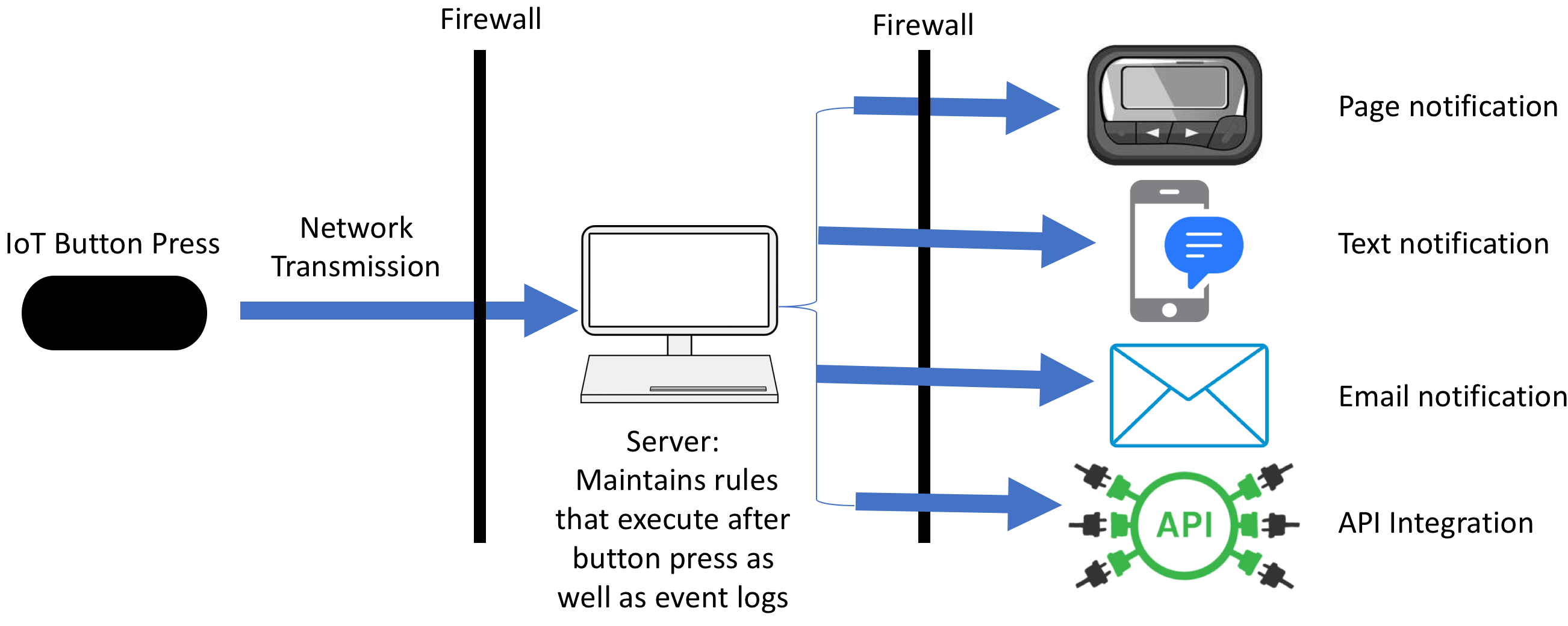 Jmir Internet Of Things Buttons For Real Time Notifications In Figure 2 Pushbutton Closed Circuit Current Flows View This Schematic The Process Flow An Iot Button Press Api Application Programming Interface