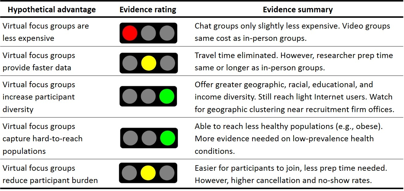Figure 16. Summary of hypothetical advantages and supporting evidence for  virtual focus groups.