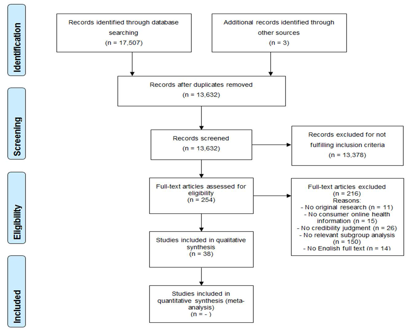 Jmir Low Health Literacy And Evaluation Of Online Information Process Flow Diagram Level 3 The Screening
