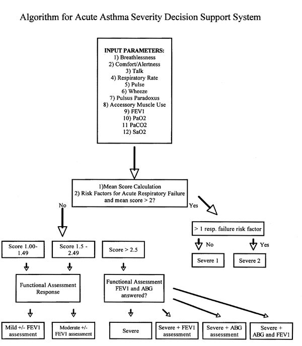 algorithm for acute asthma severity decision support system