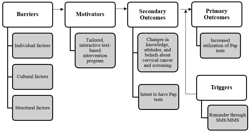 concept research paper restaurant management