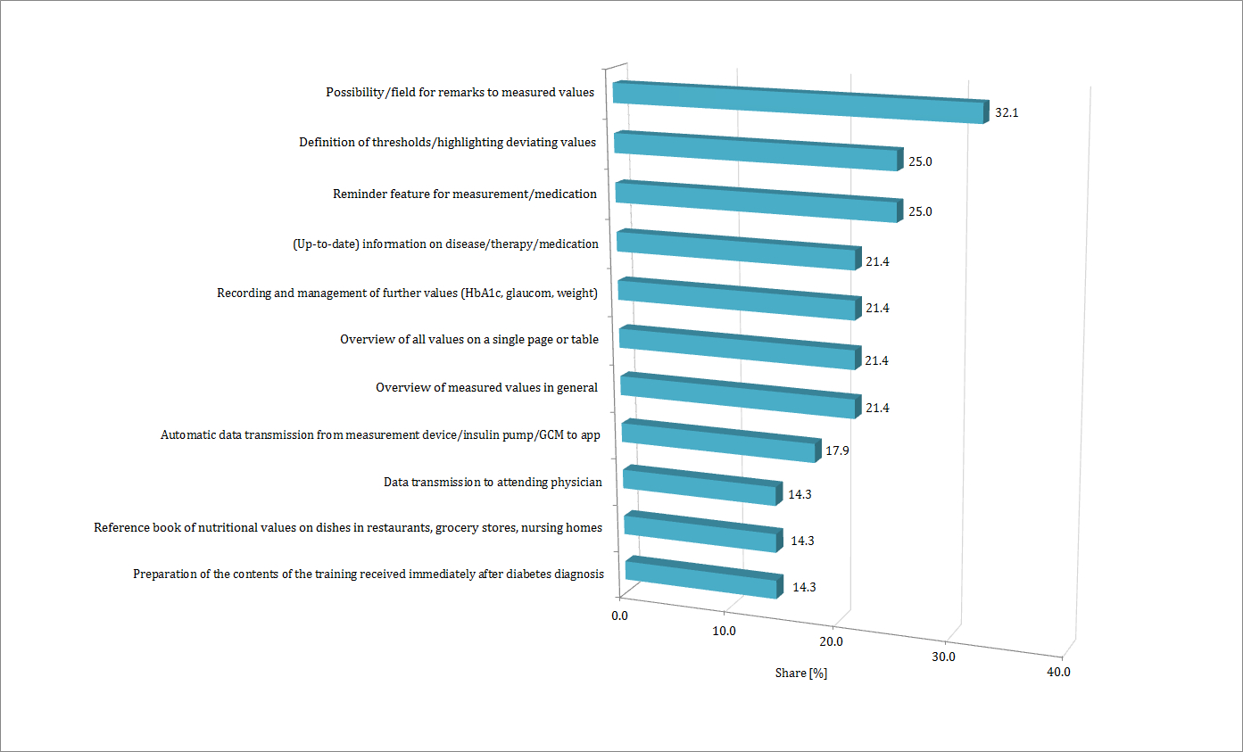 Med2-Acceptance Factors of Mobile Apps for Diabetes by Patients Aged ...