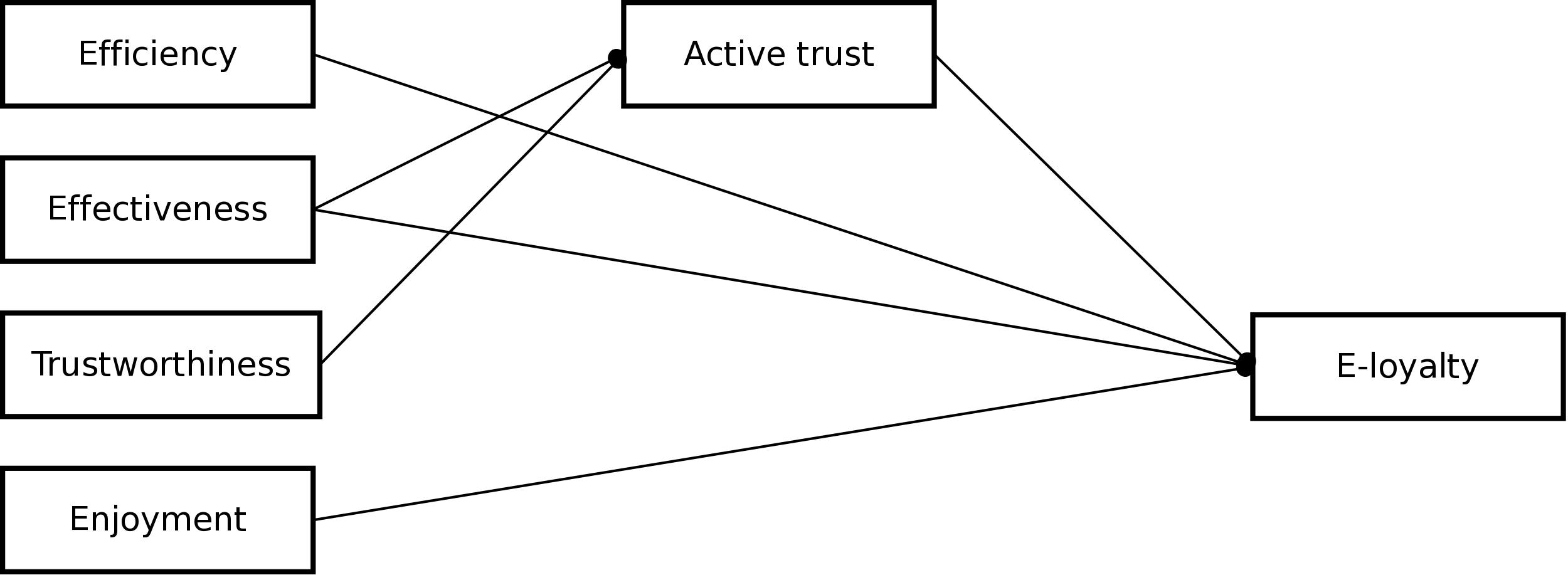 Jmir Bringing Loyalty To E Health Theory Validation Using Three Cigarette Block Diagram Figure 1 Conceptual Model