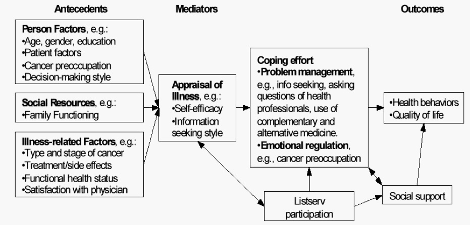 theories of mediation essay Theories of mediation - throughout this course thus far we have generically discussed the various models of mediation(in particular facilitative),skills and tasks needed by a mediator to conduct a successful mediation.