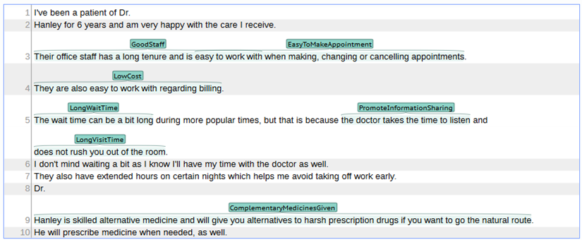 jmir automatic classification of online doctor reviews evaluation
